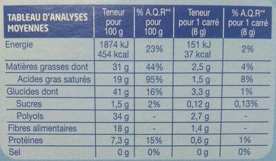 Chocolat Noir Sans Sucres Ajoutés - Voedingswaarden