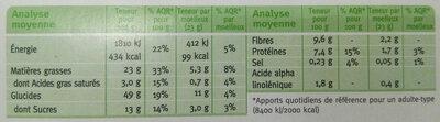 Moelleux chocolat et noix - Voedingswaarden