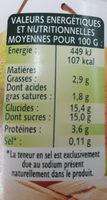 Sélection de Poires - Valori nutrizionali - fr