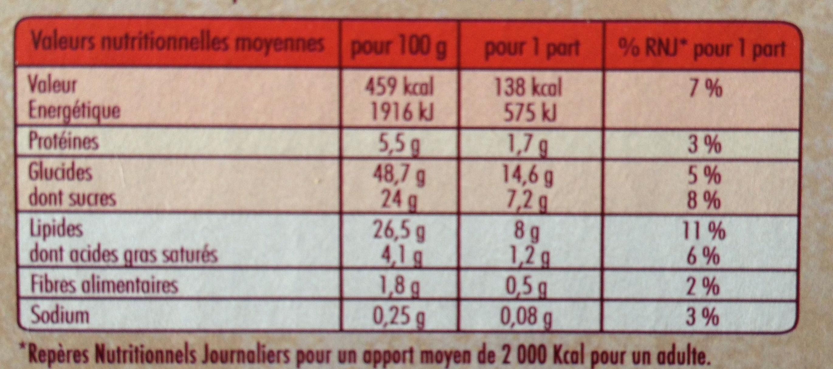 Le Marbré de Poulette - Voedigswaarden