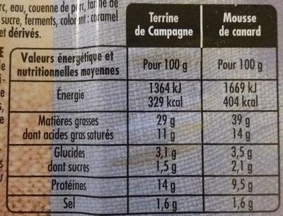 Terrine de campagne / Mousse de canard au Porto - Informations nutritionnelles