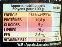 2 Steak Hachés 15% MG - Informations nutritionnelles - fr