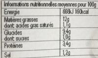 Salade piemontaise au jambon - Informations nutritionnelles - fr