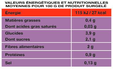 La Julienne de légumes - Informations nutritionnelles - fr