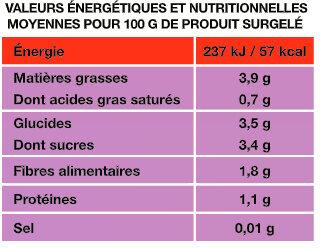 Brunoise Provençale - Informations nutritionnelles - fr