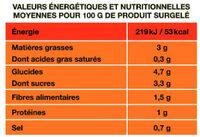 La poêlée côté Sud - Informations nutritionnelles