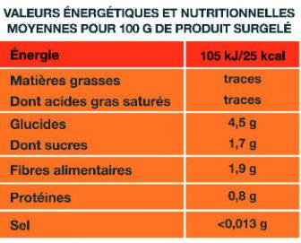 Le Potiron - Informations nutritionnelles - fr