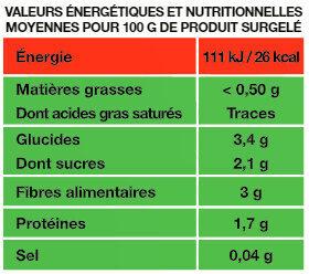 Le chou vert - Informations nutritionnelles - fr
