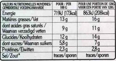 La Panna Cotta et son coulis 5 fruits rouges - Informations nutritionnelles