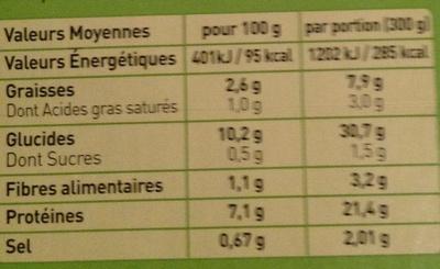 Tagliatelles au poulet - Informations nutritionnelles - fr