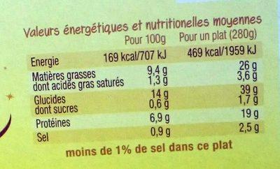 Émincés de Poulet à la Moutarde & Torsades - Nutrition facts