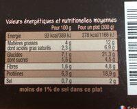 Sauté  de Porc et Pommes de Terre à la Paysanne - Informations nutritionnelles - fr