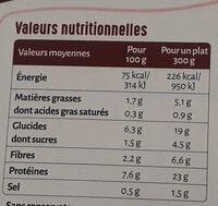 Dinde fermière & 5 légumes printaniers - Informations nutritionnelles - fr