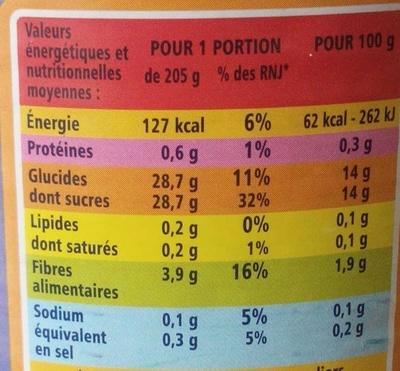 Poires Williams au sirop léger - Informations nutritionnelles - fr