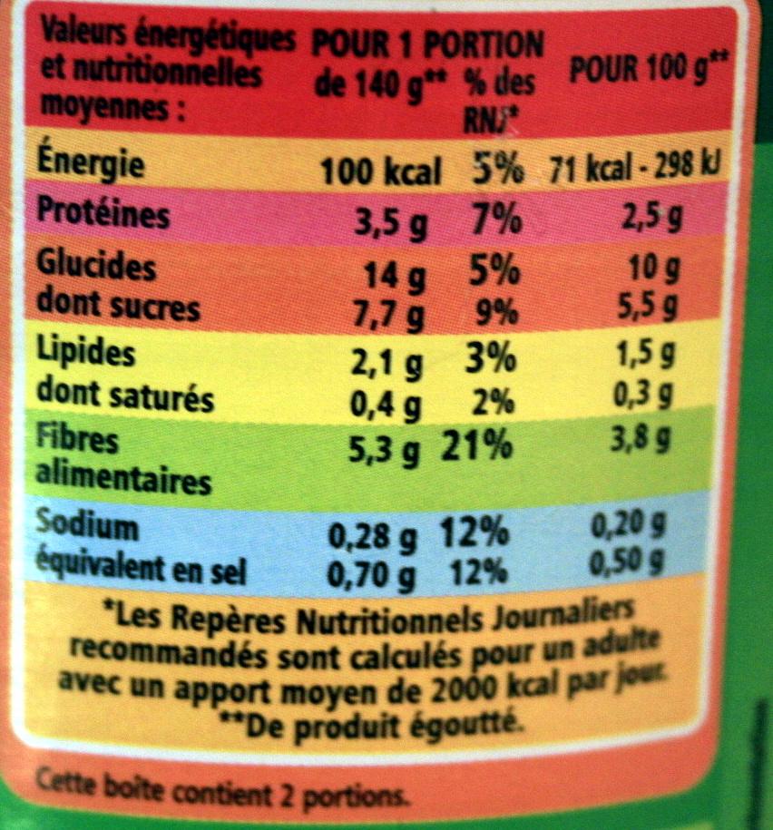 Maïs croquant - Informations nutritionnelles
