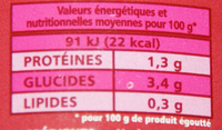Haricots vert - Nutrition facts