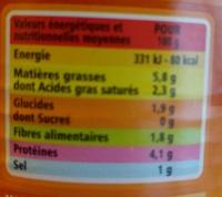 Choucroute garnie au vin blanc - Nutrition facts