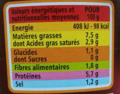 Choucroute royale au vin blanc - Informations nutritionnelles
