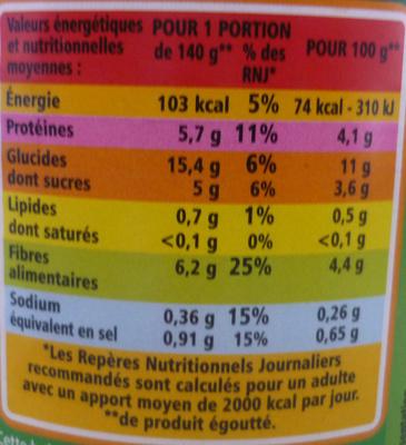Petits pois à l'étuvée extra-fins - Informazioni nutrizionali - fr