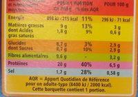Merlu Blanc aux Légumes du Soleil - Informations nutritionnelles