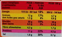 Taboulé royal à la menthe - Informations nutritionnelles