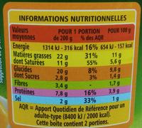Quenelles de veau sauce financière - Informations nutritionnelles - fr