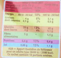 Maxi Format Spécial sandwich complet - Informations nutritionnelles - fr
