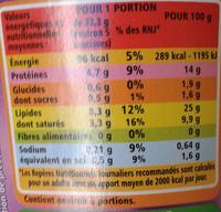 Mini Knacks - Nutrition facts