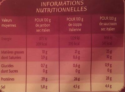 L'assiette italienne jambon sec italien, saucisson sec italien, coppa italienne - Nutrition facts