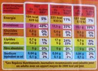 Filets de poulets, blanc - Informations nutritionnelles