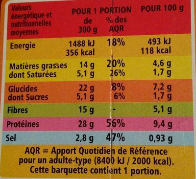 Cassoulet à la graisse de canard - Nutrition facts