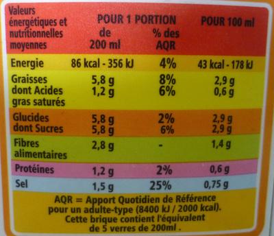Gazpacho - Informations nutritionnelles