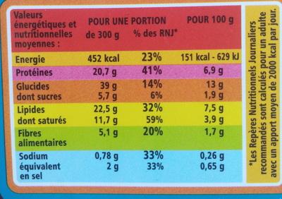 Lasagnes au chèvre et aux épinards - Voedingswaarden