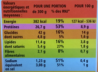 Aiguillettes de poulet, sauce normande et son riz - Valori nutrizionali - fr