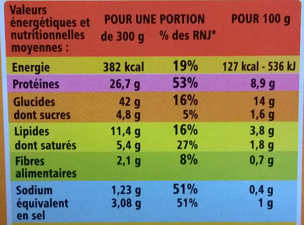 Aiguillettes de poulet, sauce normande et son riz - Informations nutritionnelles