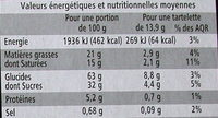Tartelettes Caramel au beurre salé - Voedigswaarden
