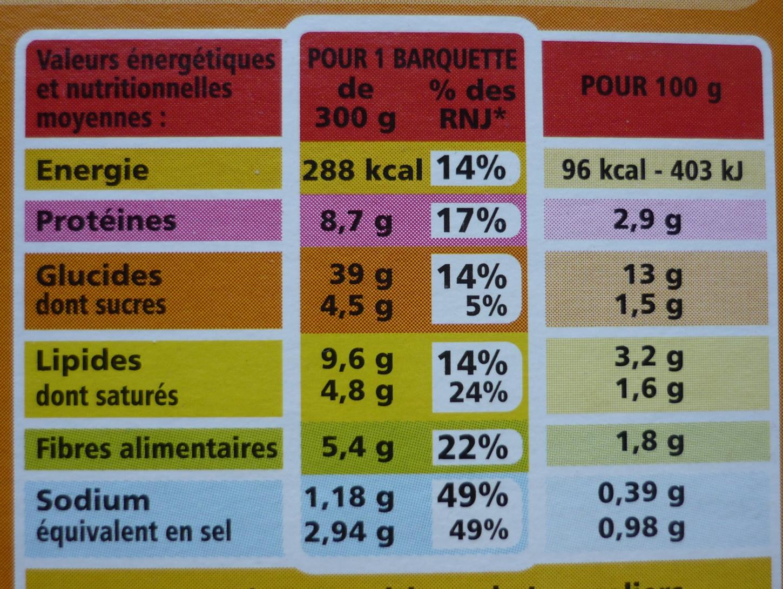 Tartiflette - Informations nutritionnelles - fr