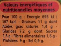 Salade pesto au thon - Nutrition facts - fr