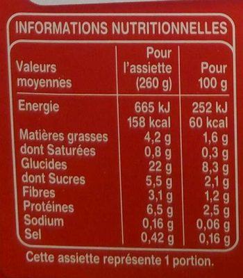 Légumes Volaille à la basquaise avec morceaux - Voedingswaarden - fr