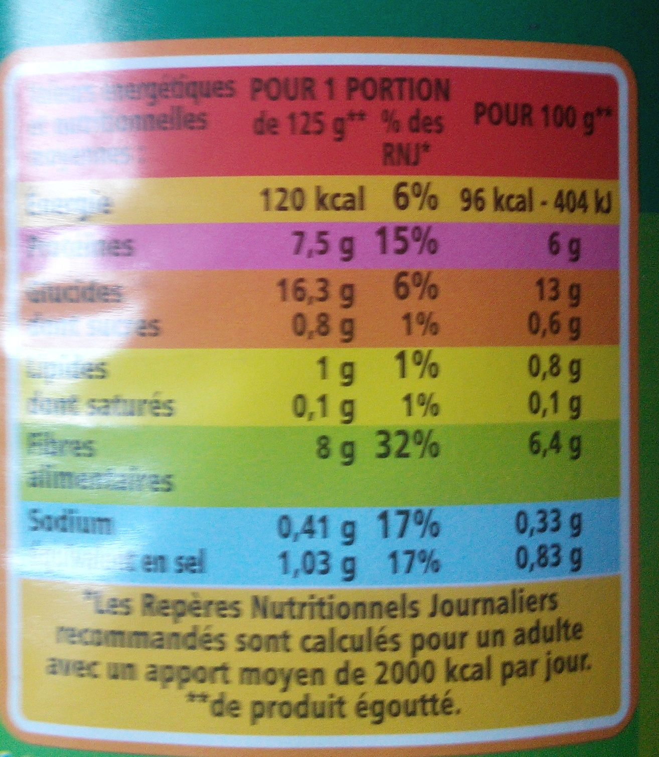 Haricots blancs - Informations nutritionnelles - fr