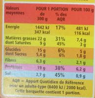 Potée au choux à la saucisse de Morteau - Informations nutritionnelles - fr