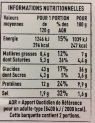 Ravioles au basilic - Informations nutritionnelles