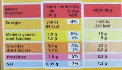 9 Mini Pizz' Lardons et crème - Nutrition facts