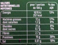 Escalope de blé panée - Nutrition facts