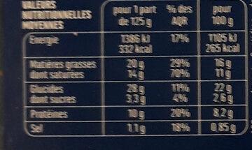 Tourte au chapon sauce au Monbazillac - Informations nutritionnelles - fr