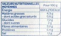 Farce aux olives - Informations nutritionnelles - fr