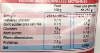 Cappelletti aubergines - Nutrition facts