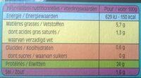 Gésiers de canard confit - Informations nutritionnelles - fr
