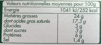 Fromage Ail et Fines Herbes (24 % MG) - Informations nutritionnelles - fr
