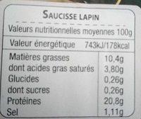 Saucisses de Lapin - Nutrition facts